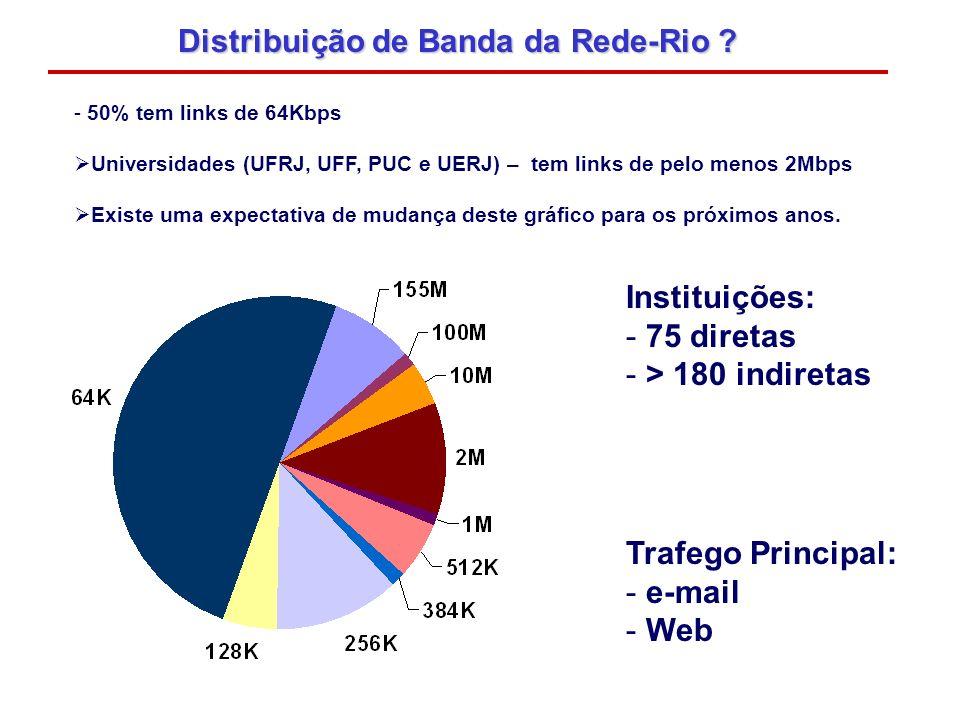 - 50% tem links de 64Kbps Universidades (UFRJ, UFF, PUC e UERJ) – tem links de pelo menos 2Mbps Existe uma expectativa de mudança deste gráfico para o