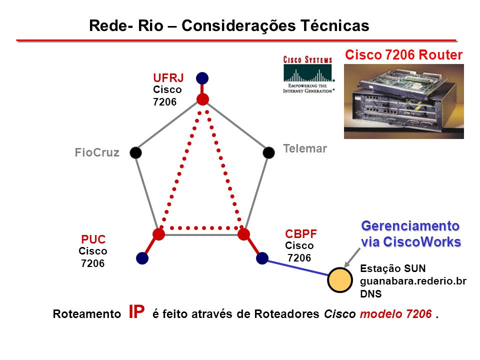 Telemar FioCruz Rede- Rio – Considerações Técnicas Cisco 7206 Router PUC Cisco 7206 CBPF Cisco 7206 Roteamento IP é feito através de Roteadores Cisco