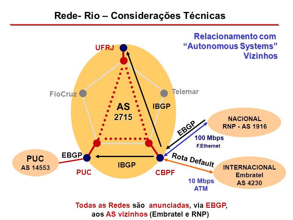 AS2715 NACIONAL RNP - AS 1916 100 Mbps F.Ethernet EBGP Rota Default CBPF Telemar UFRJ FioCruz PUC Todas as Redes são anunciadas, via EBGP, aos AS vizi