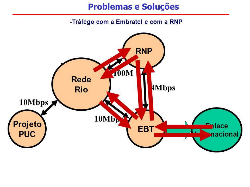 Problemas e Soluções -Tráfego com a Embratel e com a RNP Rede Rio RNP 100M 4Mbps Enlace Internacional EBT 10Mbps Projeto PUC 10Mbps CERFNET 2Mbps