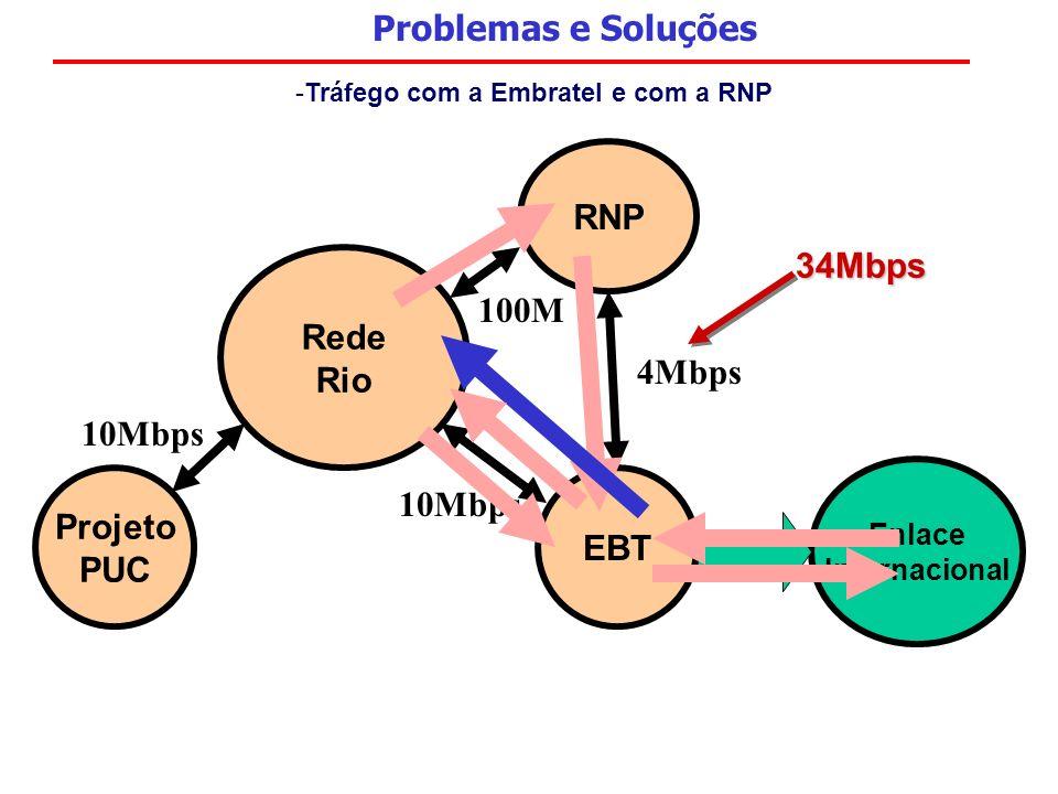 Problemas e Soluções -Tráfego com a Embratel e com a RNP Rede Rio RNP Projeto PUC Enlace Internacional EBT 100M 4Mbps 10Mbps 34Mbps