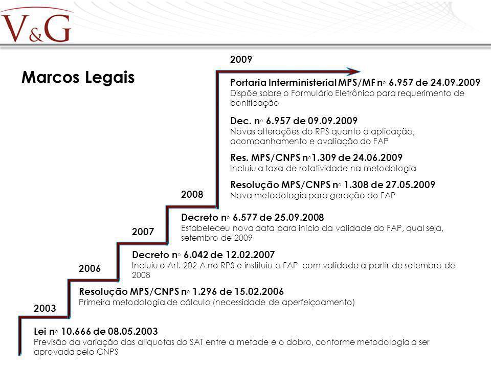 Marcos Legais 2003 Lei n 10.666 de 08.05.2003 Previsão da variação das aliquotas do SAT entre a metade e o dobro, conforme metodologia a ser aprovada