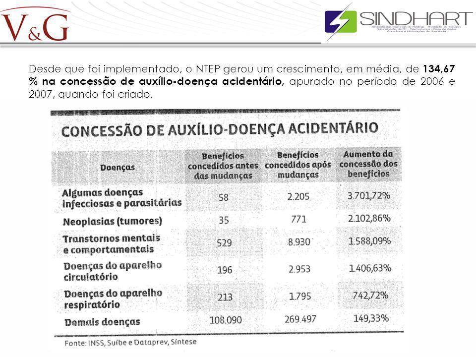 Desde que foi implementado, o NTEP gerou um crescimento, em média, de 134,67 % na concessão de auxílio-doença acidentário, apurado no período de 2006