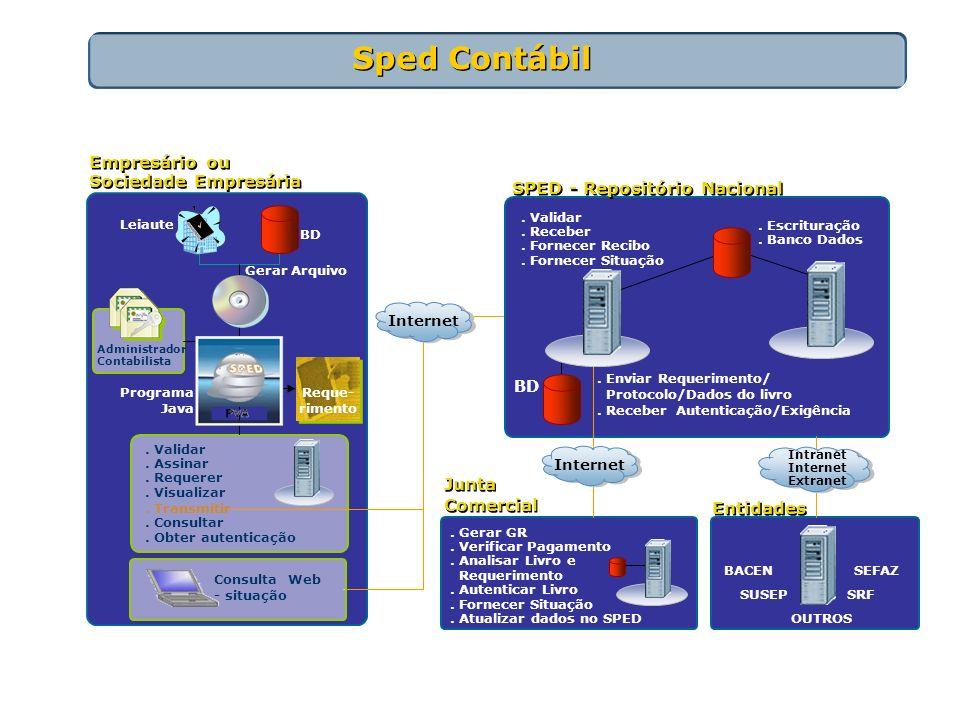 Gerar Arquivo Leiaute BD Programa Java Administrador Contabilista SPED - Repositório Nacional. Escrituração. Banco Dados. Validar. Assinar. Requerer.