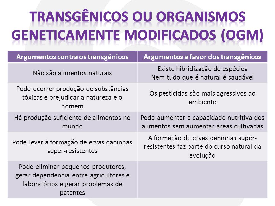 Argumentos contra os transgênicosArgumentos a favor dos transgênicos Não são alimentos naturais Existe hibridização de espécies Nem tudo que é natural