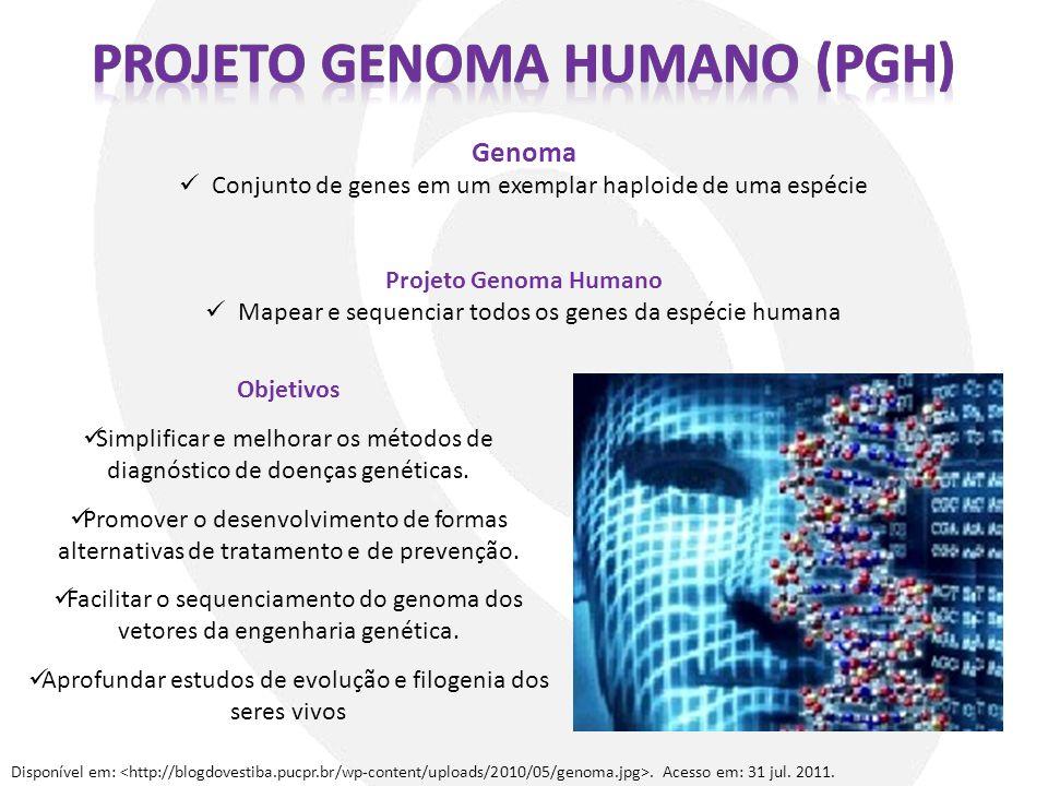 Disponível em:. Acesso em: 31 jul. 2011. Genoma Conjunto de genes em um exemplar haploide de uma espécie Projeto Genoma Humano Mapear e sequenciar tod