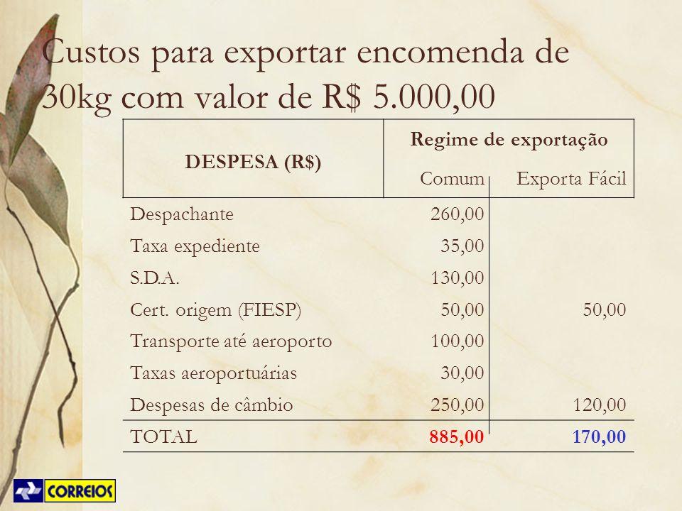 Custos para exportar encomenda de 30kg com valor de R$ 5.000,00 DESPESA (R$) Regime de exportação Comum Exporta Fácil Despachante260,00 Taxa expedient