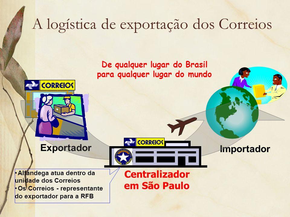 A logística de exportação dos Correios De qualquer lugar do Brasil para qualquer lugar do mundo Exportador Importador Centralizador em São Paulo Alfân