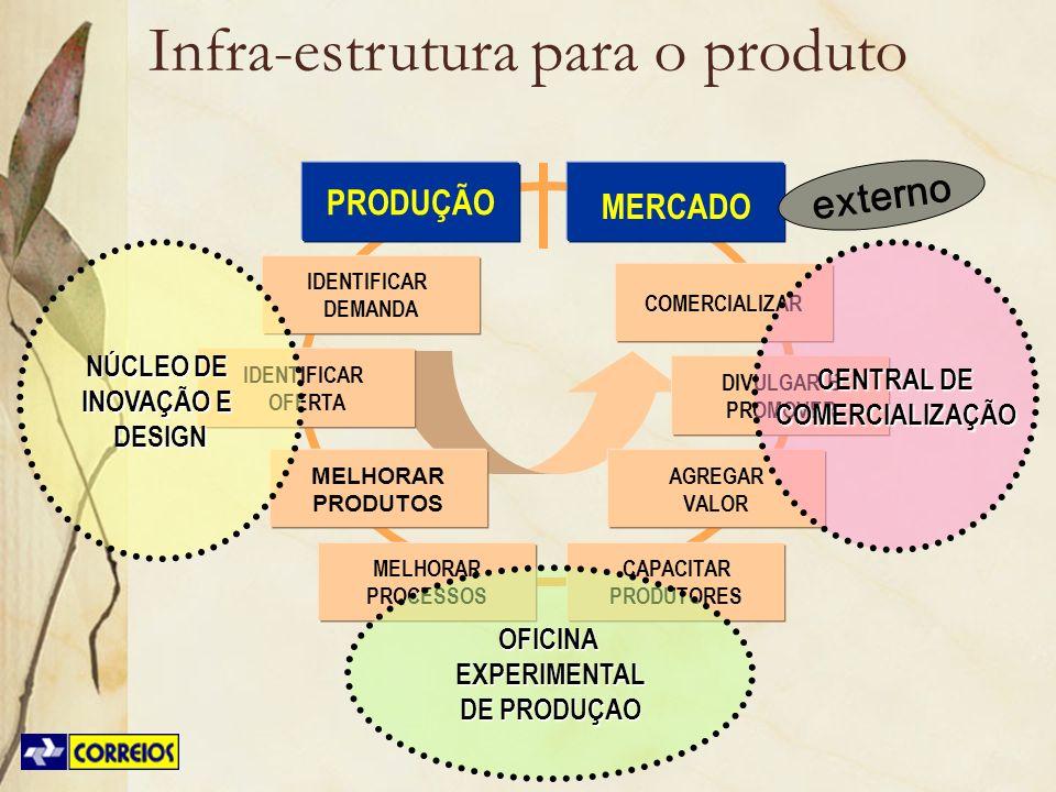 IDENTIFICAR OFERTA MELHORAR PRODUTOS MELHORAR PROCESSOS CAPACITAR PRODUTORES AGREGAR VALOR DIVULGAR E PROMOVER COMERCIALIZAR MERCADO IDENTIFICAR DEMAN