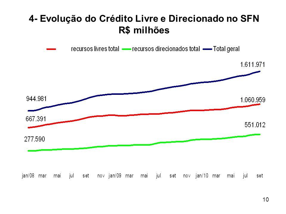 10 4- Evolução do Crédito Livre e Direcionado no SFN R$ milhões