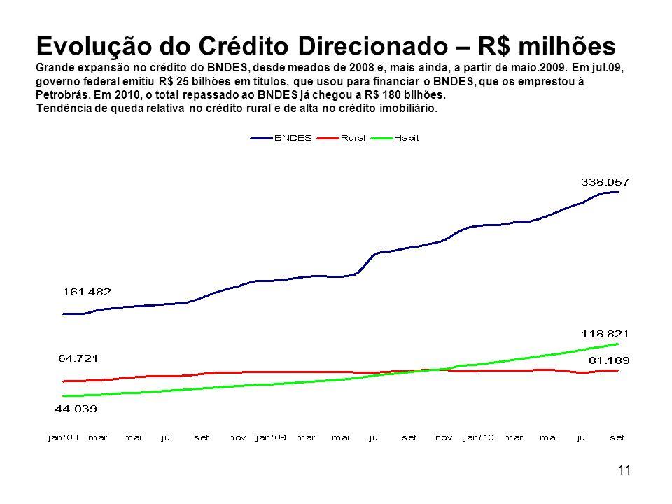 11 Evolução do Crédito Direcionado – R$ milhões Grande expansão no crédito do BNDES, desde meados de 2008 e, mais ainda, a partir de maio.2009. Em jul