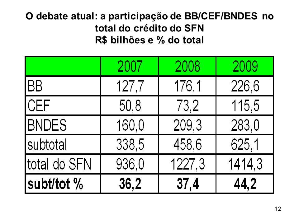 12 O debate atual: a participação de BB/CEF/BNDES no total do crédito do SFN R$ bilhões e % do total