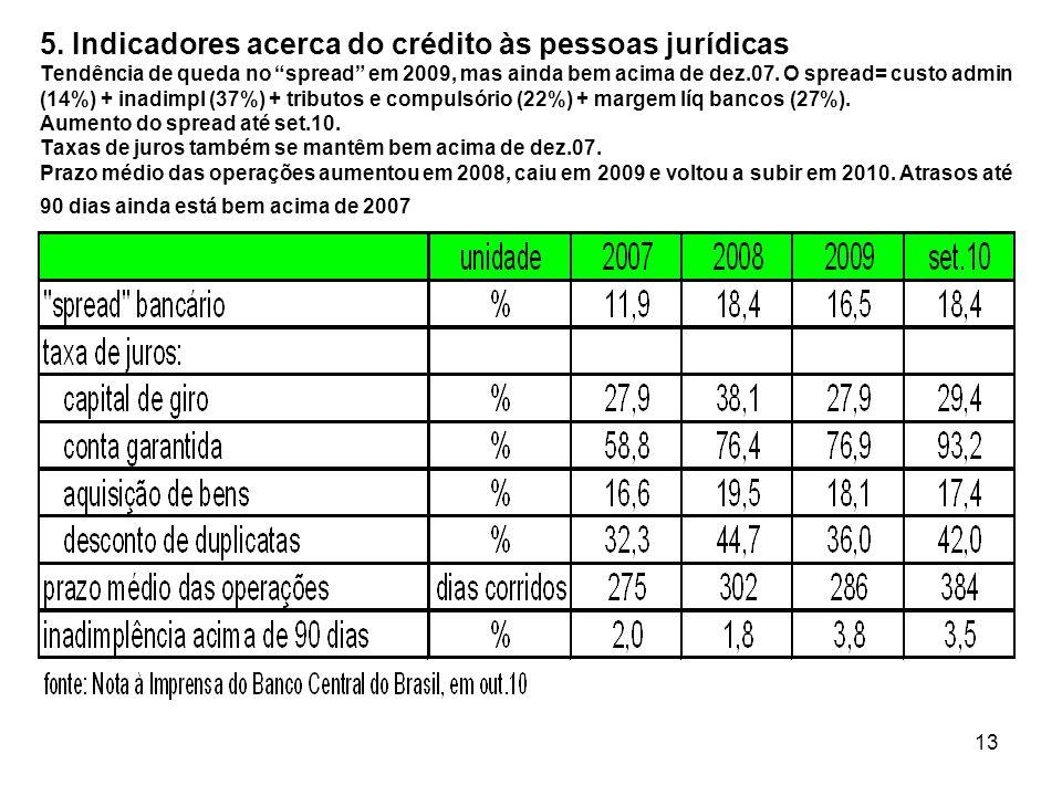 13 5. Indicadores acerca do crédito às pessoas jurídicas Tendência de queda no spread em 2009, mas ainda bem acima de dez.07. O spread= custo admin (1