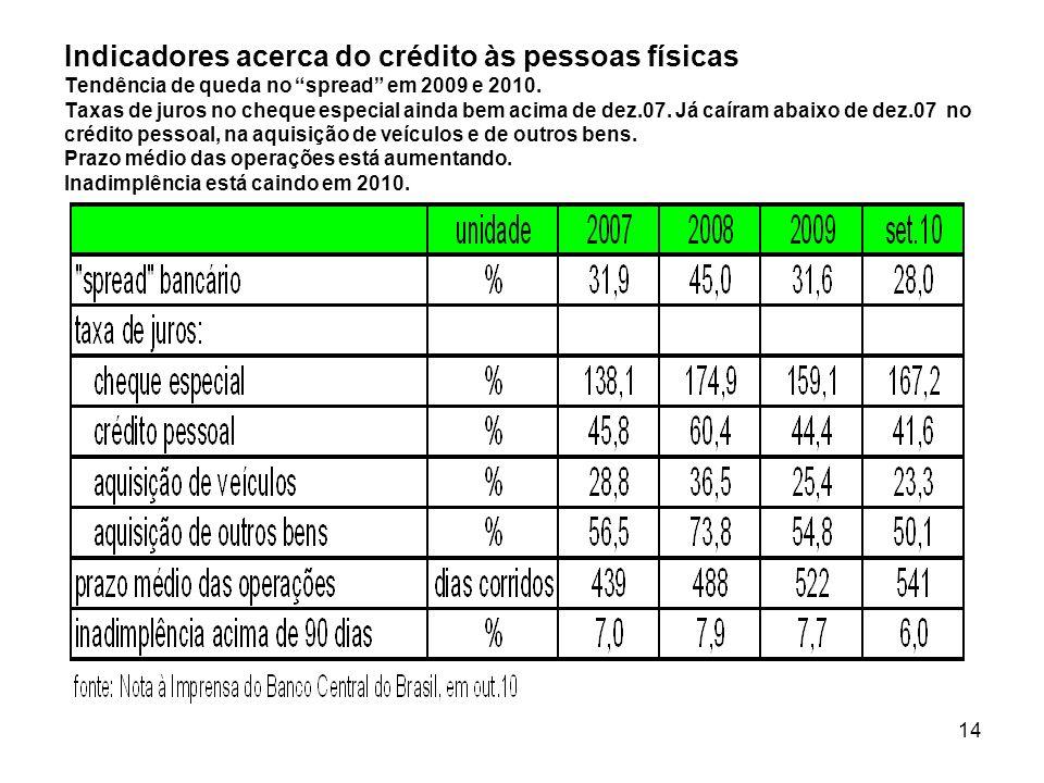 14 Indicadores acerca do crédito às pessoas físicas Tendência de queda no spread em 2009 e 2010. Taxas de juros no cheque especial ainda bem acima de