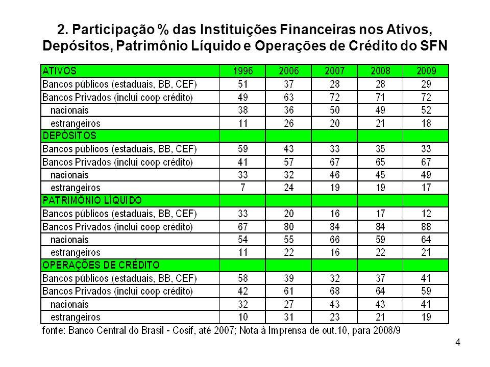 4 2. Participação % das Instituições Financeiras nos Ativos, Depósitos, Patrimônio Líquido e Operações de Crédito do SFN