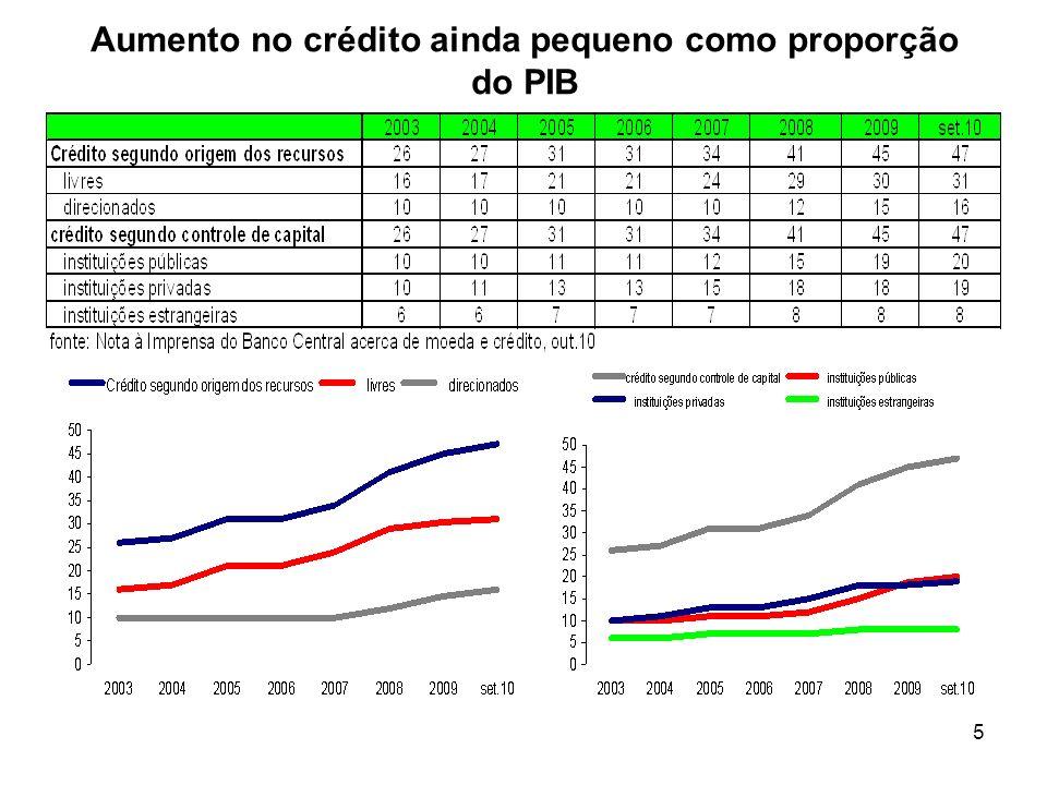5 Aumento no crédito ainda pequeno como proporção do PIB