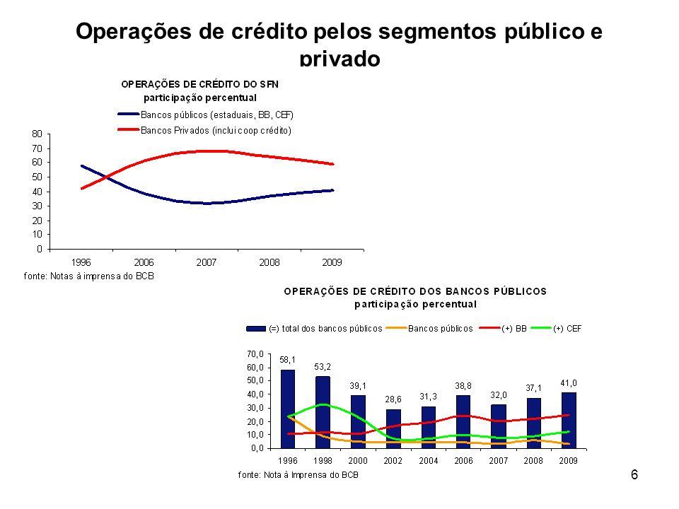 6 Operações de crédito pelos segmentos público e privado