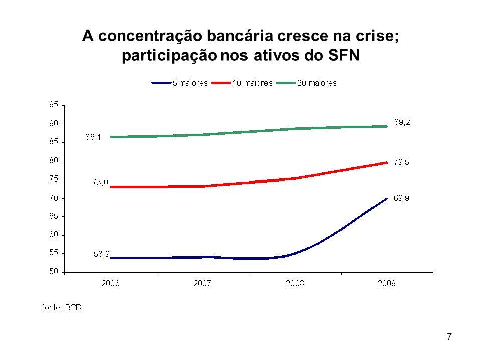7 A concentração bancária cresce na crise; participação nos ativos do SFN