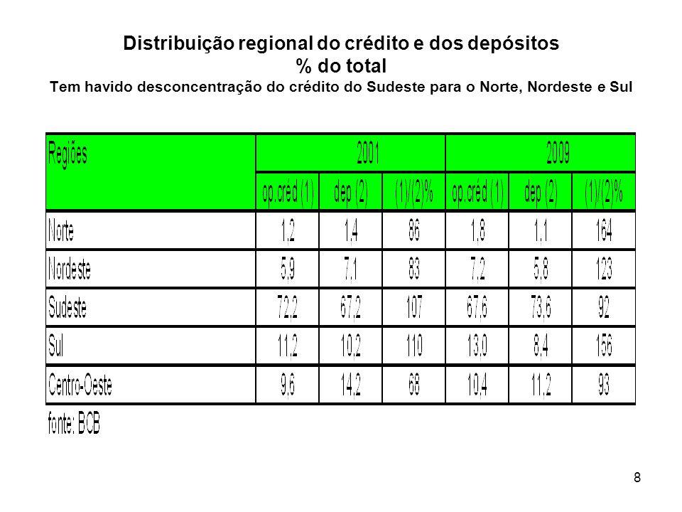 8 Distribuição regional do crédito e dos depósitos % do total Tem havido desconcentração do crédito do Sudeste para o Norte, Nordeste e Sul