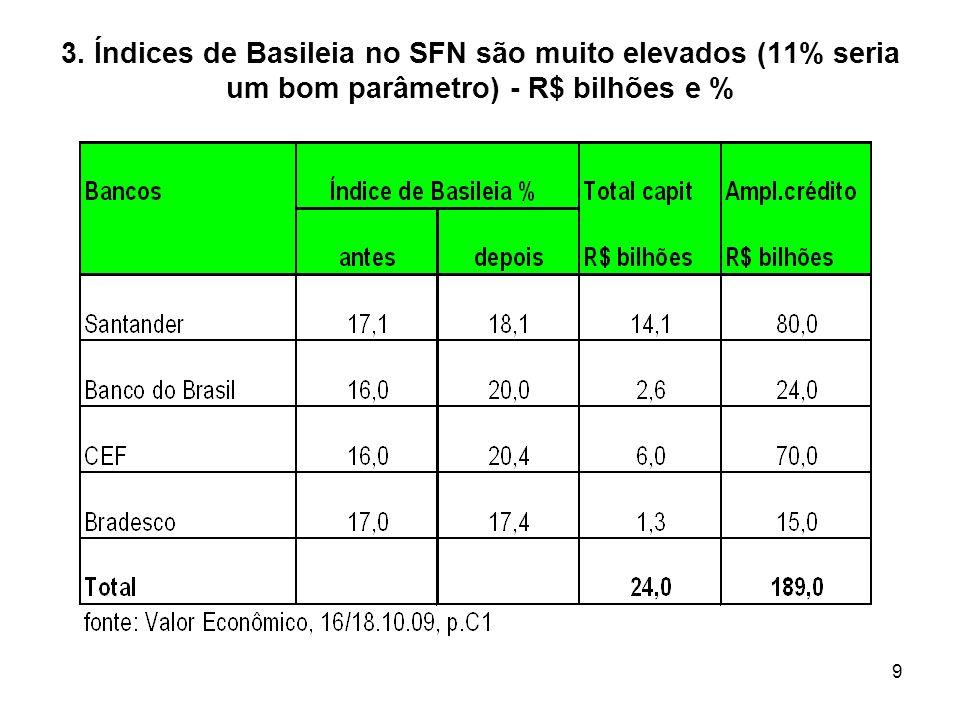 9 3. Índices de Basileia no SFN são muito elevados (11% seria um bom parâmetro) - R$ bilhões e %