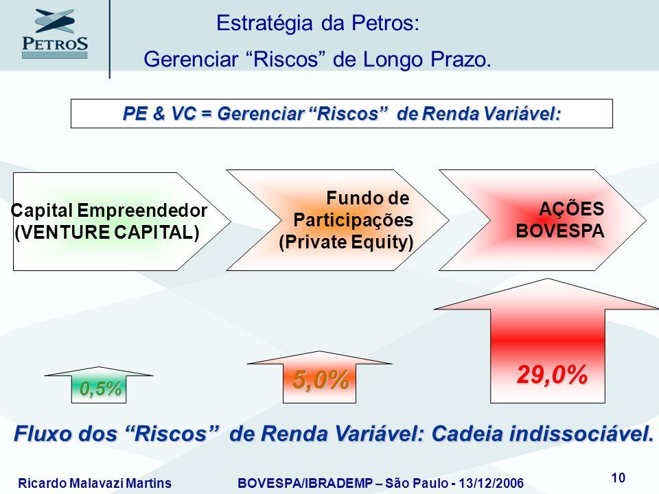 Ricardo Malavazi MartinsBOVESPA/IBRADEMP – São Paulo - 13/12/2006 10 PE & VC = Gerenciar Riscos de Renda Variável: Estratégia da Petros: Gerenciar Ris