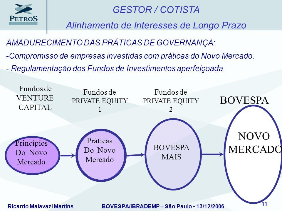 Ricardo Malavazi MartinsBOVESPA/IBRADEMP – São Paulo - 13/12/2006 11 Fundos de PRIVATE EQUITY 1 Fundos de VENTURE CAPITAL BOVESPA GESTOR / COTISTA Ali