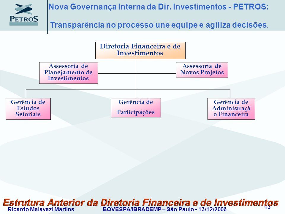 Ricardo Malavazi MartinsBOVESPA/IBRADEMP – São Paulo - 13/12/2006 13 Estrutura Anterior da Diretoria Financeira e de Investimentos Assessoria de Plane