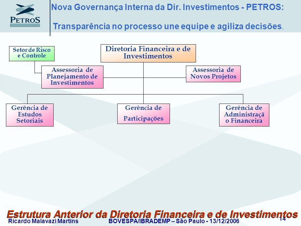 Ricardo Malavazi MartinsBOVESPA/IBRADEMP – São Paulo - 13/12/2006 14 Estrutura Anterior da Diretoria Financeira e de Investimentos Assessoria de Plane