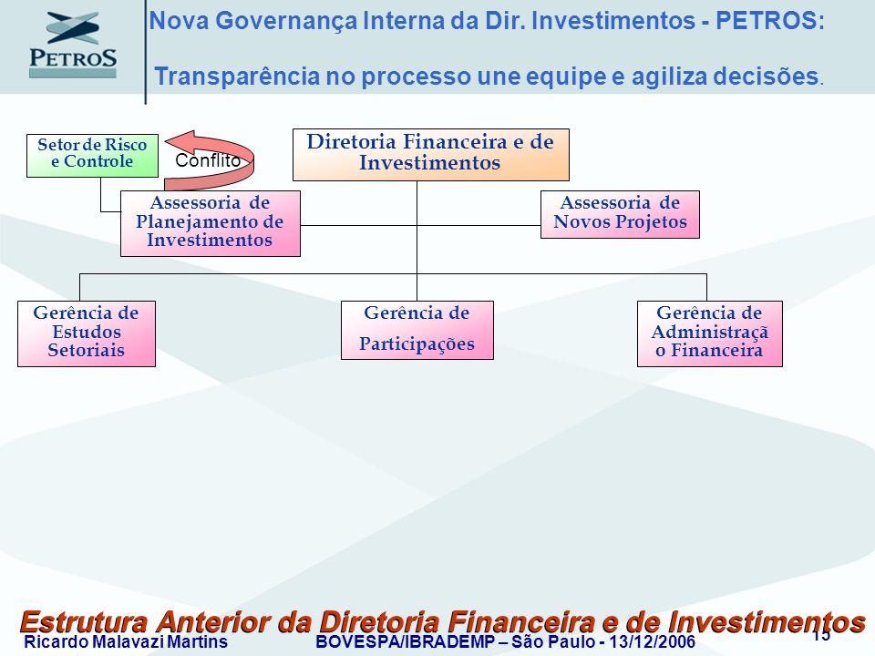Ricardo Malavazi MartinsBOVESPA/IBRADEMP – São Paulo - 13/12/2006 15 Estrutura Anterior da Diretoria Financeira e de Investimentos Assessoria de Plane