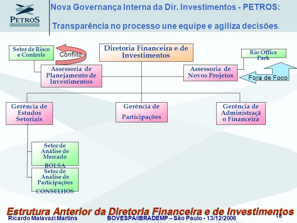 Ricardo Malavazi MartinsBOVESPA/IBRADEMP – São Paulo - 13/12/2006 18 Estrutura Anterior da Diretoria Financeira e de Investimentos Assessoria de Plane