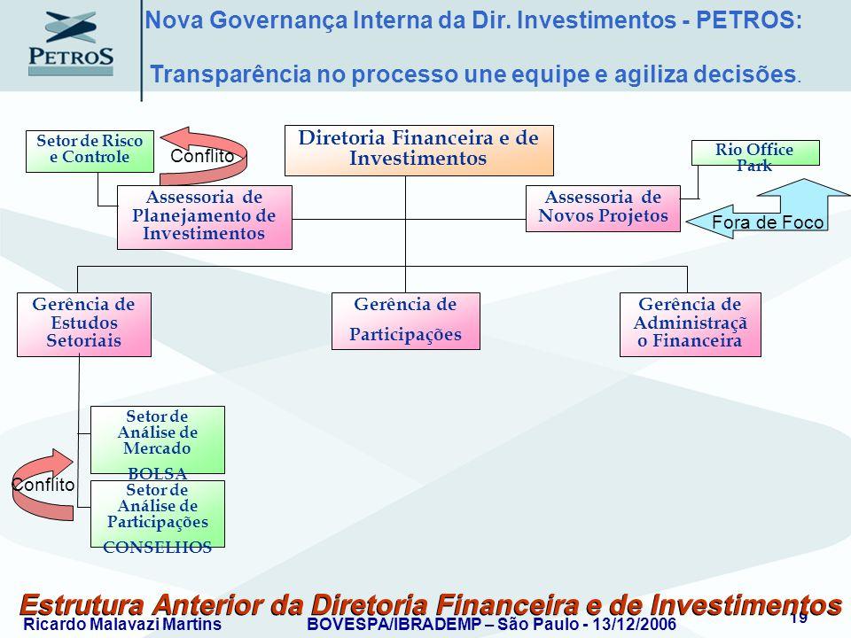 Ricardo Malavazi MartinsBOVESPA/IBRADEMP – São Paulo - 13/12/2006 19 Estrutura Anterior da Diretoria Financeira e de Investimentos Assessoria de Plane
