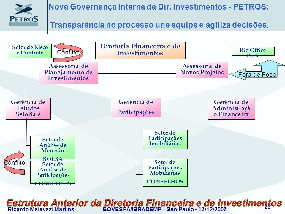Ricardo Malavazi MartinsBOVESPA/IBRADEMP – São Paulo - 13/12/2006 20 Estrutura Anterior da Diretoria Financeira e de Investimentos Assessoria de Plane