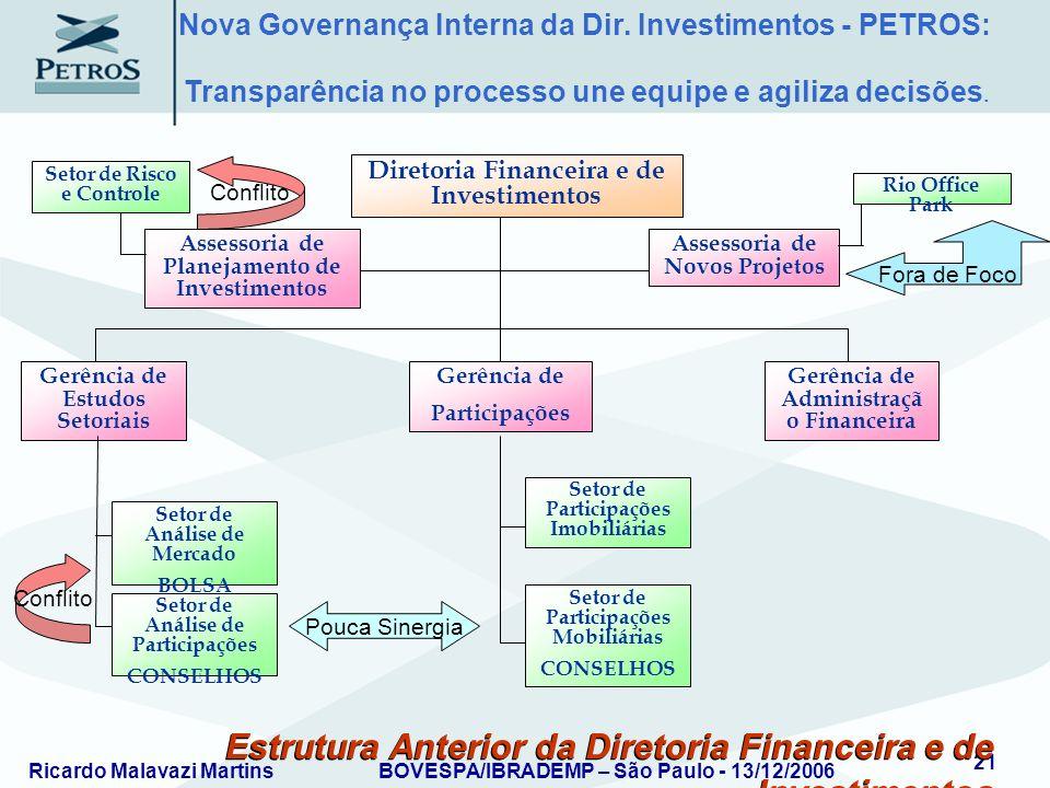 Ricardo Malavazi MartinsBOVESPA/IBRADEMP – São Paulo - 13/12/2006 21 Estrutura Anterior da Diretoria Financeira e de Investimentos Assessoria de Plane