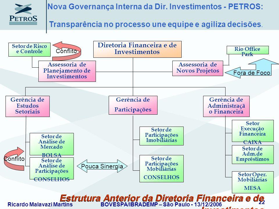Ricardo Malavazi MartinsBOVESPA/IBRADEMP – São Paulo - 13/12/2006 22 Estrutura Anterior da Diretoria Financeira e de Investimentos Assessoria de Plane