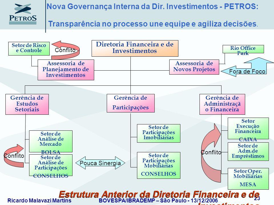 Ricardo Malavazi MartinsBOVESPA/IBRADEMP – São Paulo - 13/12/2006 23 Estrutura Anterior da Diretoria Financeira e de Investimentos Assessoria de Plane