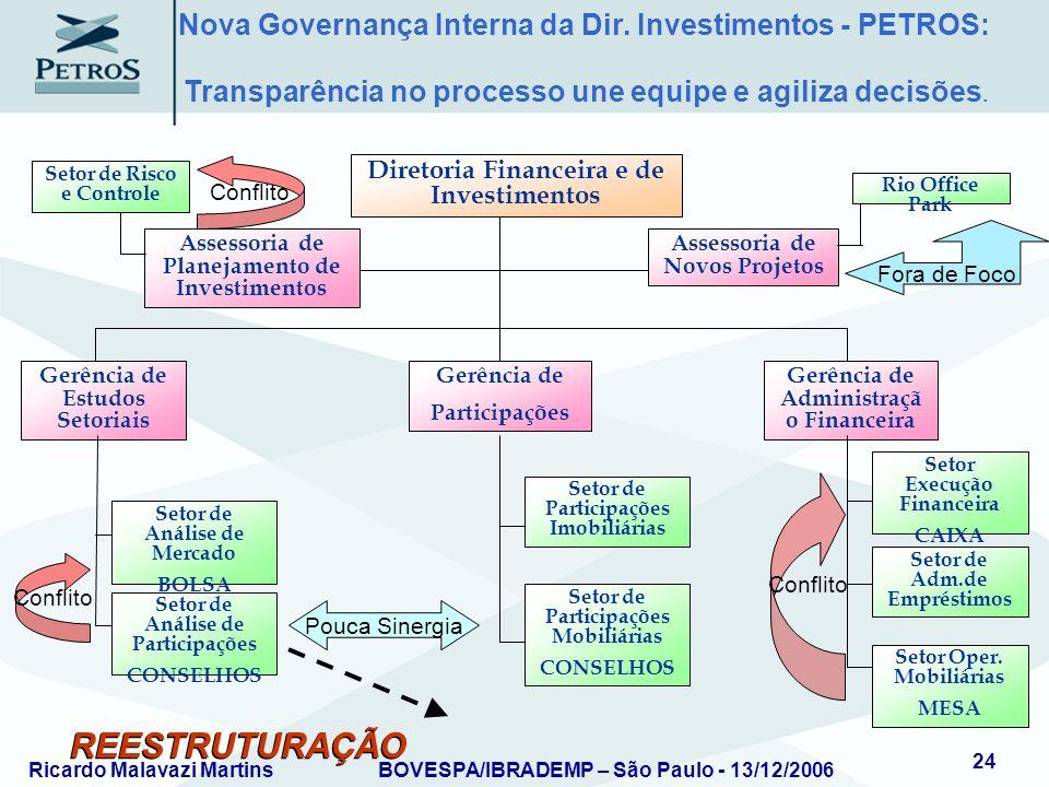 Ricardo Malavazi MartinsBOVESPA/IBRADEMP – São Paulo - 13/12/2006 24 Assessoria de Planejamento de Investimentos Assessoria de Novos Projetos Diretori
