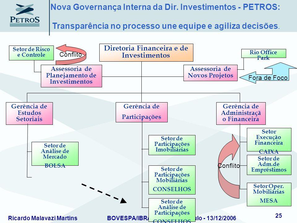 Ricardo Malavazi MartinsBOVESPA/IBRADEMP – São Paulo - 13/12/2006 25 Assessoria de Planejamento de Investimentos Assessoria de Novos Projetos Diretori