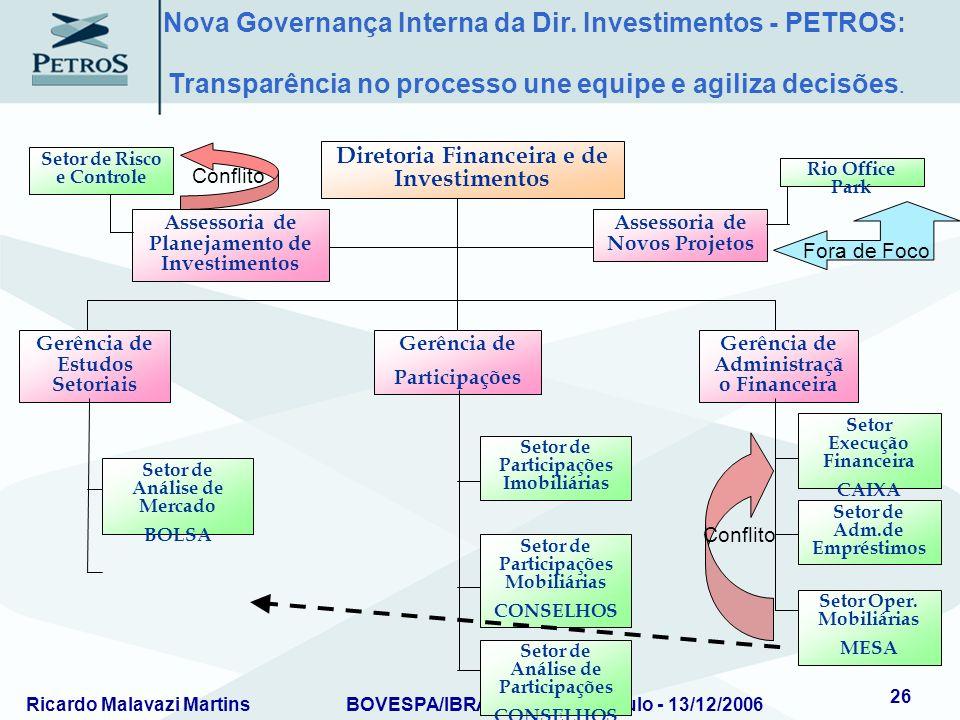 Ricardo Malavazi MartinsBOVESPA/IBRADEMP – São Paulo - 13/12/2006 26 Assessoria de Planejamento de Investimentos Assessoria de Novos Projetos Diretori