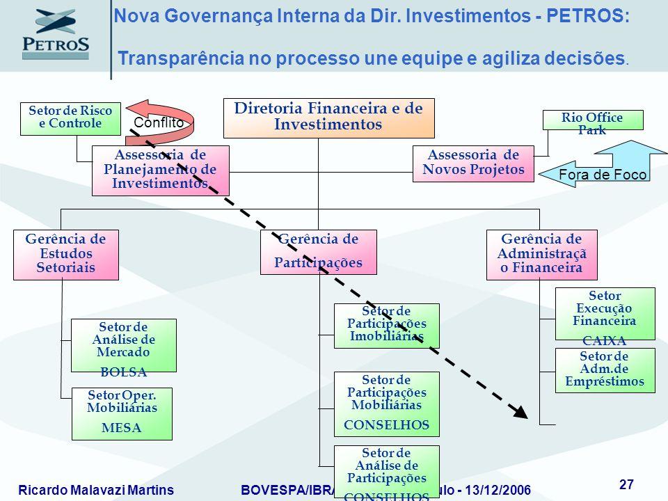 Ricardo Malavazi MartinsBOVESPA/IBRADEMP – São Paulo - 13/12/2006 27 Assessoria de Planejamento de Investimentos Assessoria de Novos Projetos Diretori