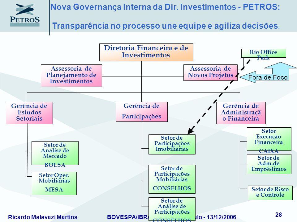 Ricardo Malavazi MartinsBOVESPA/IBRADEMP – São Paulo - 13/12/2006 28 Assessoria de Planejamento de Investimentos Assessoria de Novos Projetos Diretori