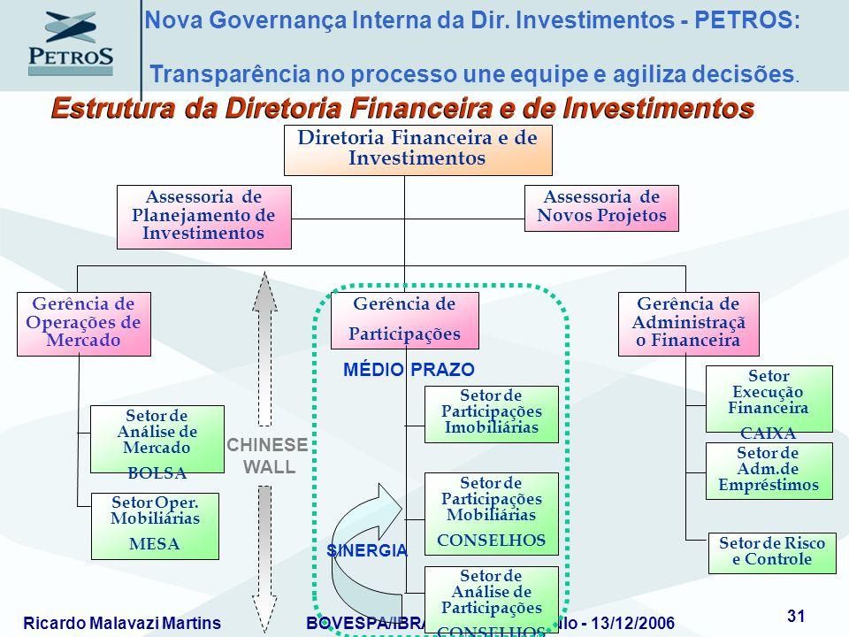 Ricardo Malavazi MartinsBOVESPA/IBRADEMP – São Paulo - 13/12/2006 31 Assessoria de Planejamento de Investimentos Assessoria de Novos Projetos Diretori
