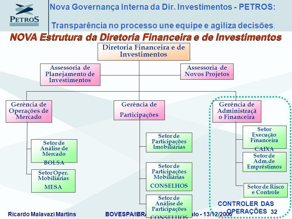 Ricardo Malavazi MartinsBOVESPA/IBRADEMP – São Paulo - 13/12/2006 32 Assessoria de Planejamento de Investimentos Assessoria de Novos Projetos Diretori