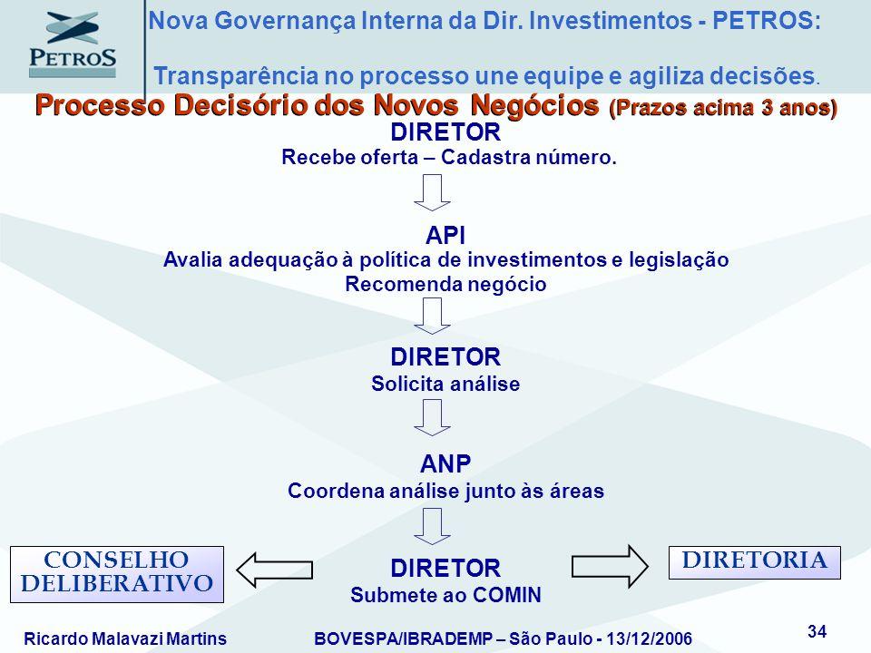 Ricardo Malavazi MartinsBOVESPA/IBRADEMP – São Paulo - 13/12/2006 34 Processo Decisório dos Novos Negócios (Prazos acima 3 anos) DIRETOR Recebe oferta