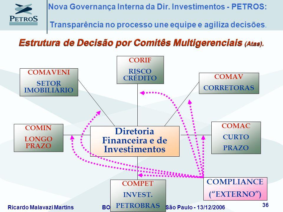 Ricardo Malavazi MartinsBOVESPA/IBRADEMP – São Paulo - 13/12/2006 36 COMAVENI SETOR IMOBILIÁRIO COMAV CORRETORAS Diretoria Financeira e de Investiment