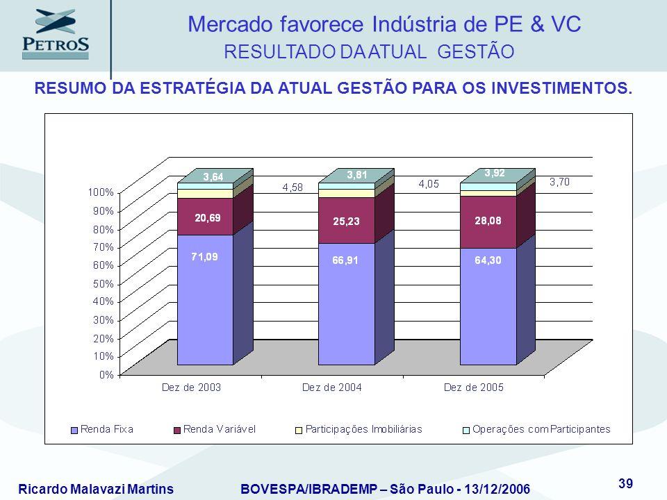 Ricardo Malavazi MartinsBOVESPA/IBRADEMP – São Paulo - 13/12/2006 39 RESUMO DA ESTRATÉGIA DA ATUAL GESTÃO PARA OS INVESTIMENTOS. RESULTADO DA ATUAL GE