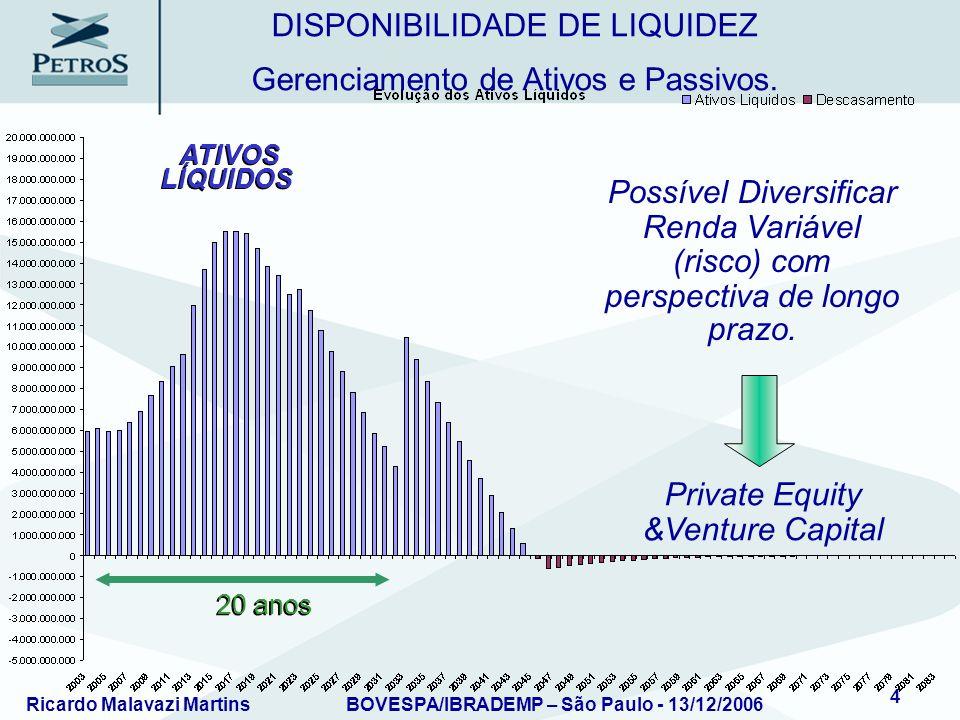 Ricardo Malavazi MartinsBOVESPA/IBRADEMP – São Paulo - 13/12/2006 4 Possível Diversificar Renda Variável (risco) com perspectiva de longo prazo. Priva