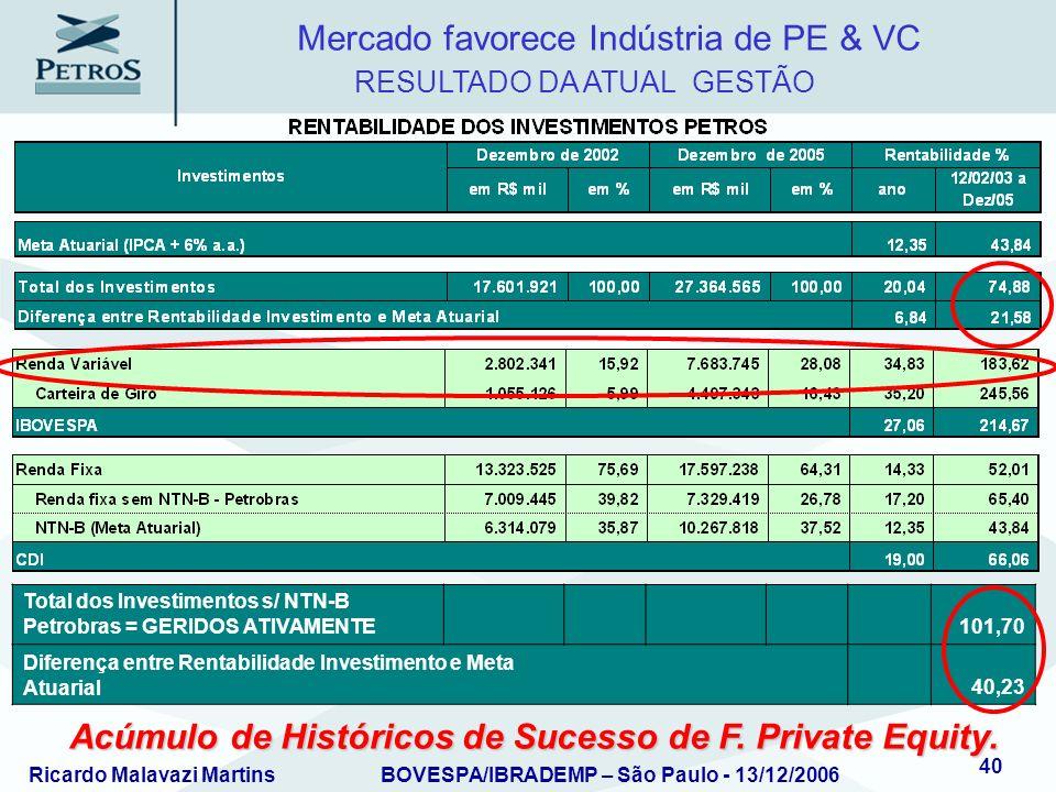 Ricardo Malavazi MartinsBOVESPA/IBRADEMP – São Paulo - 13/12/2006 40 RESULTADO DA ATUAL GESTÃO Mercado favorece Indústria de PE & VC Acúmulo de Histór
