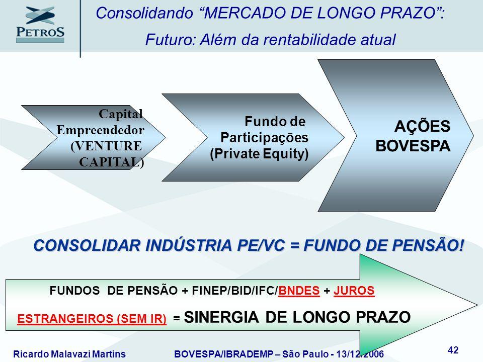 Ricardo Malavazi MartinsBOVESPA/IBRADEMP – São Paulo - 13/12/2006 42 Consolidando MERCADO DE LONGO PRAZO: Futuro: Além da rentabilidade atual Capital