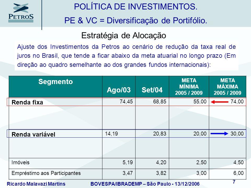 Ricardo Malavazi MartinsBOVESPA/IBRADEMP – São Paulo - 13/12/2006 8 SegmentoAgo/03Set/04 META MÍNIMA 2005 / 2009 META MÁXIMA 2005 / 2009 Fundos de Empresas Emergentes - Venture Capital 0,00 0,300,50 Fundo de Investimentos em Ações – FIA - Fundos de Investimento em Participações - Private Equity - Mezzanine Finance e similares – FIP 3,904,565,0010,00 1.Fundos de Empresas Emergentes / Fundos de Participações: classificados com de maior risco dentro da carteira de investimentos de um Fundo de Pensão com alto potencial de rentabilidade (compatível com o risco).