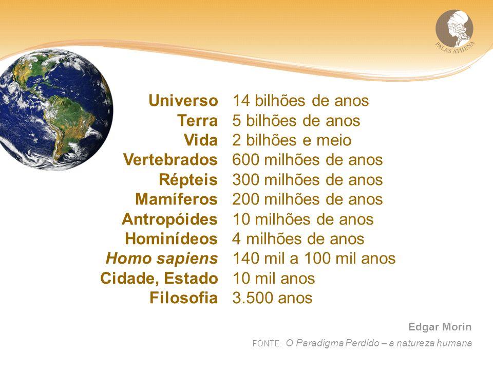 Universo Terra Vida Vertebrados Répteis Mamíferos Antropóides Hominídeos Homo sapiens Cidade, Estado Filosofia 14 bilhões de anos 5 bilhões de anos 2 bilhões e meio 600 milhões de anos 300 milhões de anos 200 milhões de anos 10 milhões de anos 4 milhões de anos 140 mil a 100 mil anos 10 mil anos 3.500 anos Edgar Morin FONTE: O Paradigma Perdido – a natureza humana